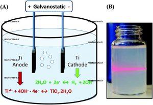 تولید نانو ذرات اکسید تیتانیوم